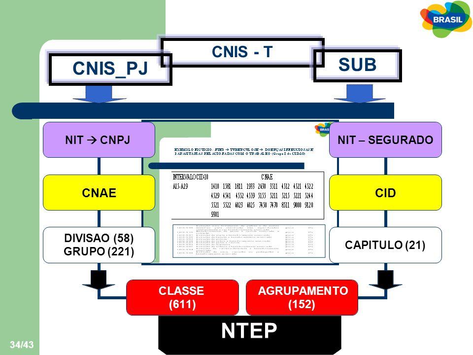 CNIS - T SUB CNIS_PJ NTEP