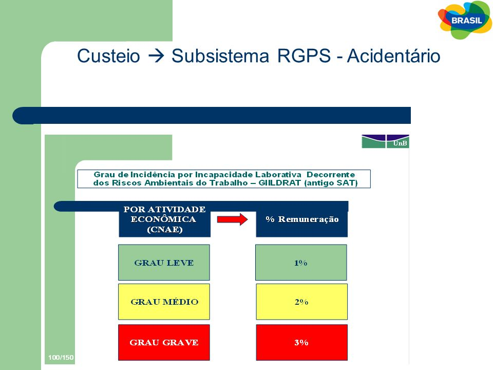 Custeio  Subsistema RGPS - Acidentário