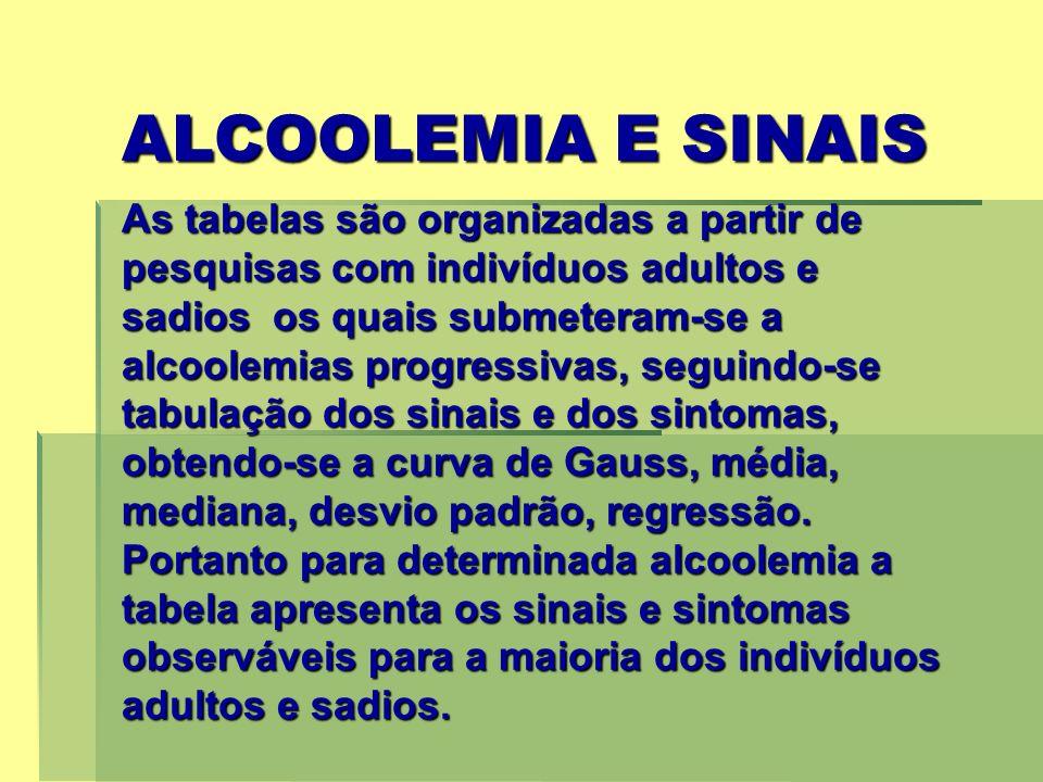 ALCOOLEMIA E SINAIS As tabelas são organizadas a partir de pesquisas com indivíduos adultos e sadios os quais submeteram-se a alcoolemias progressivas, seguindo-se tabulação dos sinais e dos sintomas, obtendo-se a curva de Gauss, média, mediana, desvio padrão, regressão.
