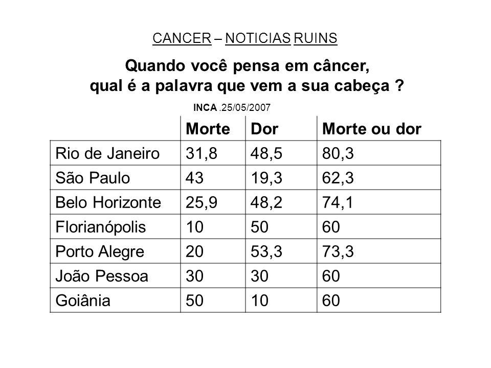 Quando você pensa em câncer,