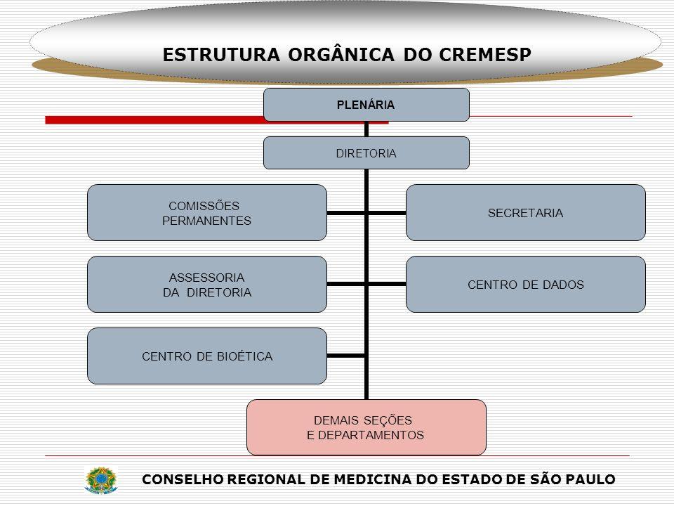 ESTRUTURA ORGÂNICA DO CREMESP