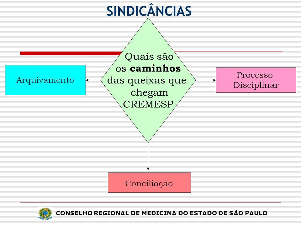SINDICÂNCIAS os caminhos das queixas que chegam CREMESP Conciliação
