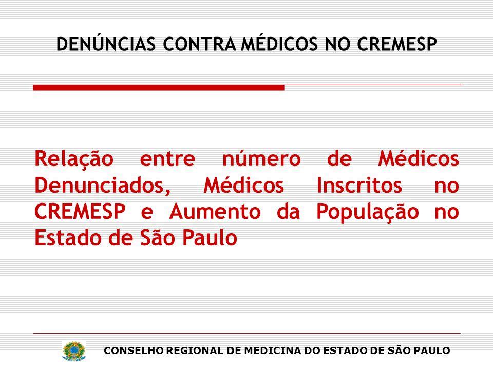 DENÚNCIAS CONTRA MÉDICOS NO CREMESP