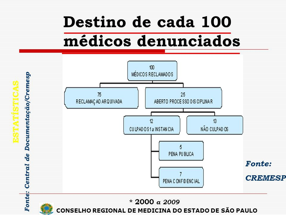 Destino de cada 100 médicos denunciados
