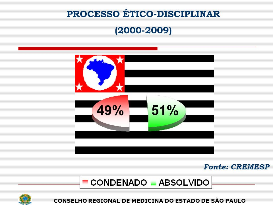 PROCESSO ÉTICO-DISCIPLINAR