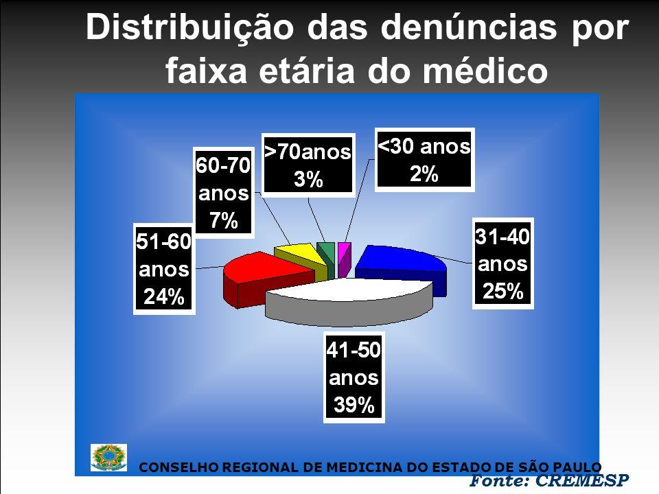 Distribuição das denúncias por faixa etária do médico