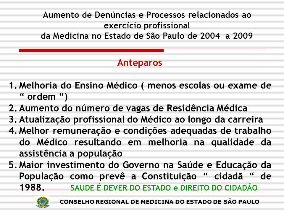 da Medicina no Estado de São Paulo de 2004 a 2009