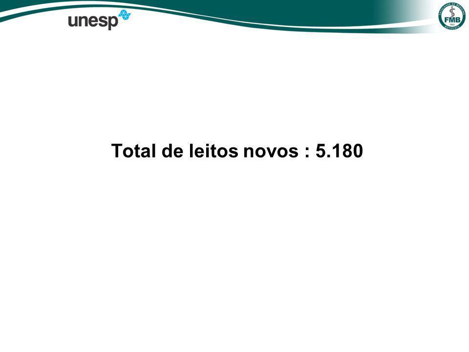 Total de leitos novos : 5.180