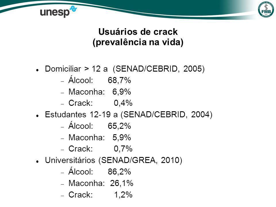 Usuários de crack (prevalência na vida)