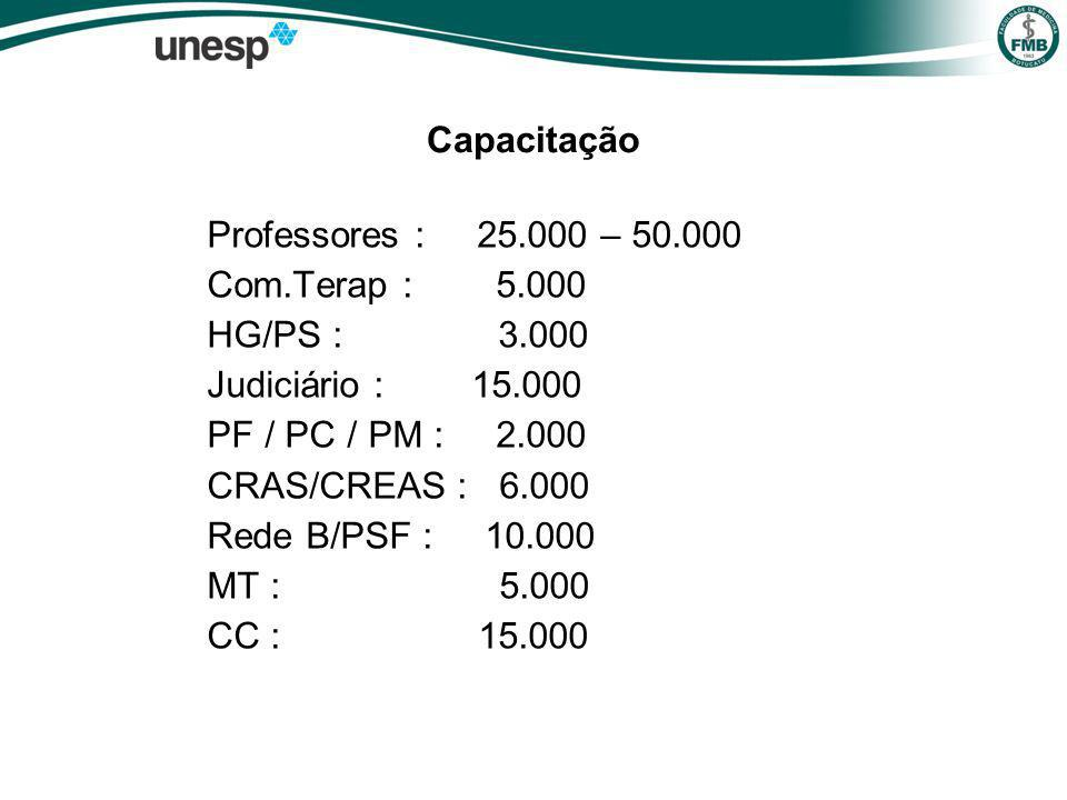 Capacitação Professores : 25.000 – 50.000. Com.Terap : 5.000. HG/PS : 3.000.