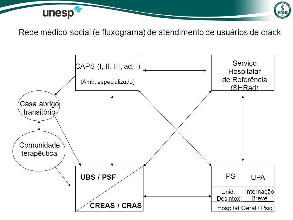 Rede médico-social (e fluxograma) de atendimento de usuários de crack