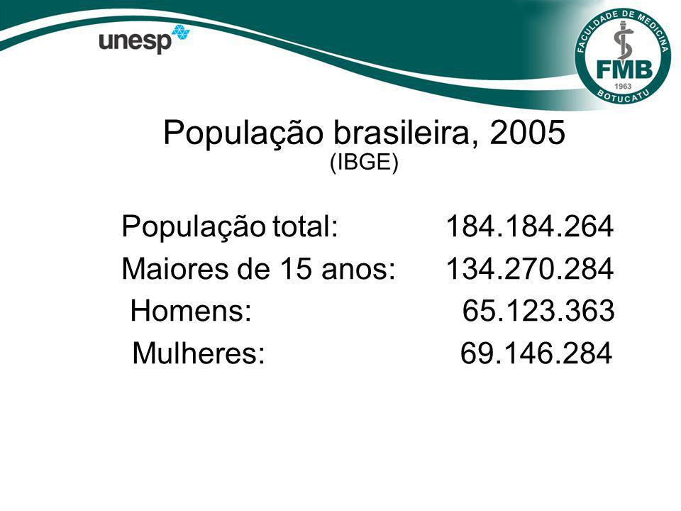População brasileira, 2005 (IBGE)