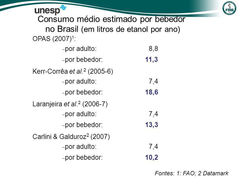 Consumo médio estimado por bebedor no Brasil (em litros de etanol por ano)