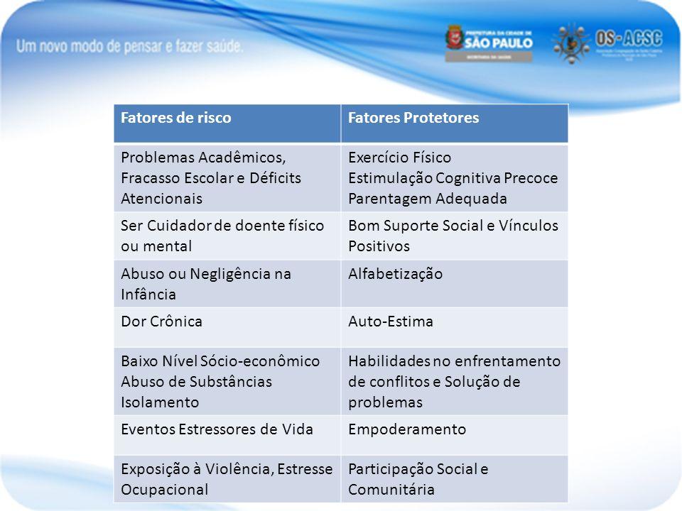 Fatores de risco Fatores Protetores. Problemas Acadêmicos, Fracasso Escolar e Déficits Atencionais.