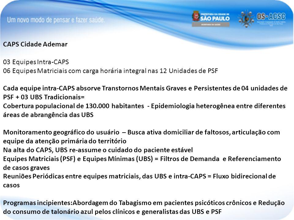 CAPS Cidade Ademar 03 Equipes Intra-CAPS. 06 Equipes Matriciais com carga horária integral nas 12 Unidades de PSF.