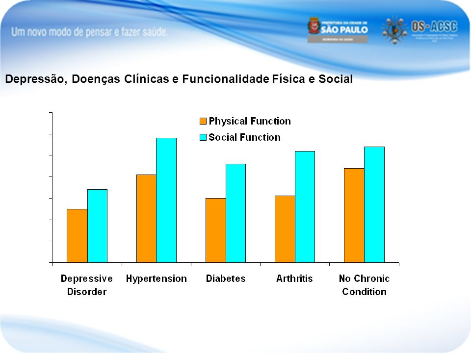 Depressão, Doenças Clínicas e Funcionalidade Física e Social