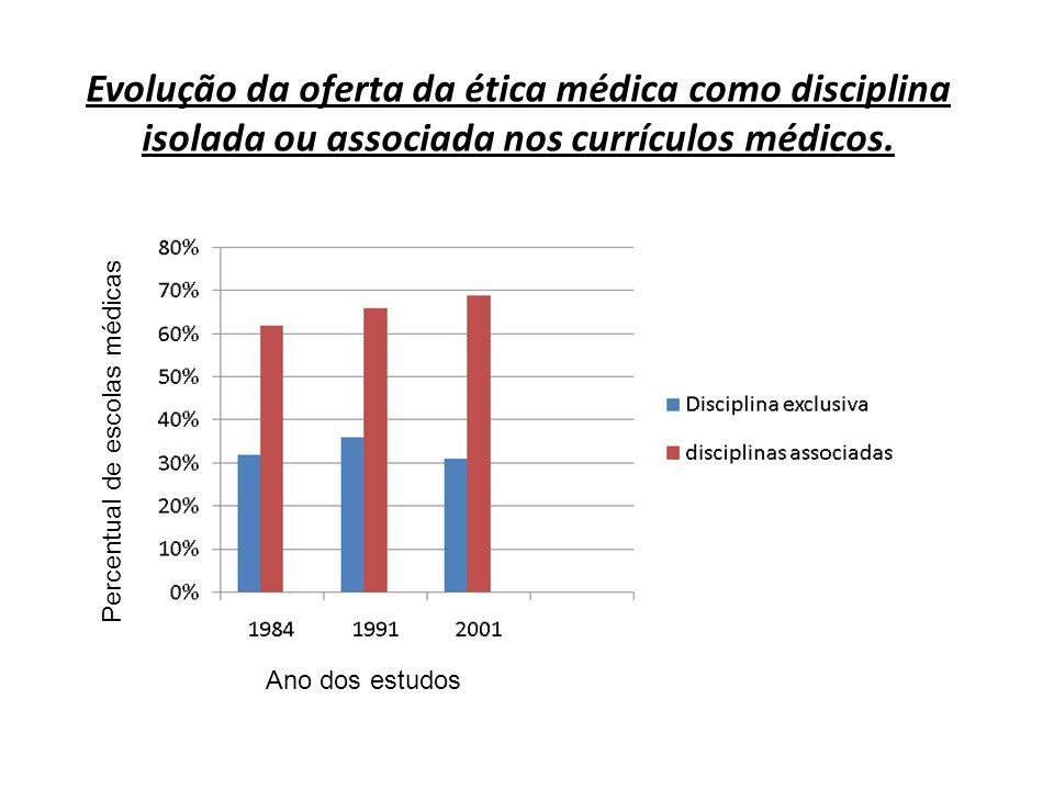 Evolução da oferta da ética médica como disciplina isolada ou associada nos currículos médicos.