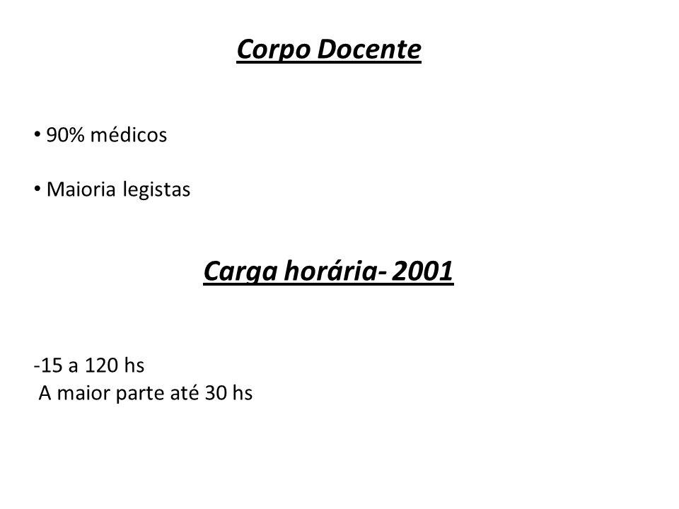Corpo Docente Carga horária- 2001
