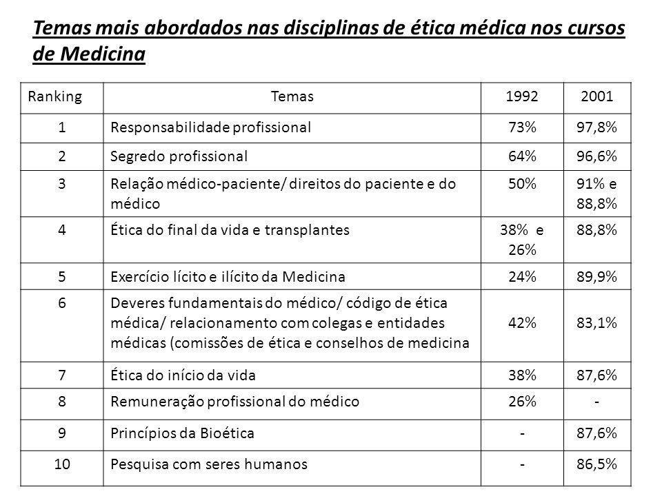 Temas mais abordados nas disciplinas de ética médica nos cursos de Medicina