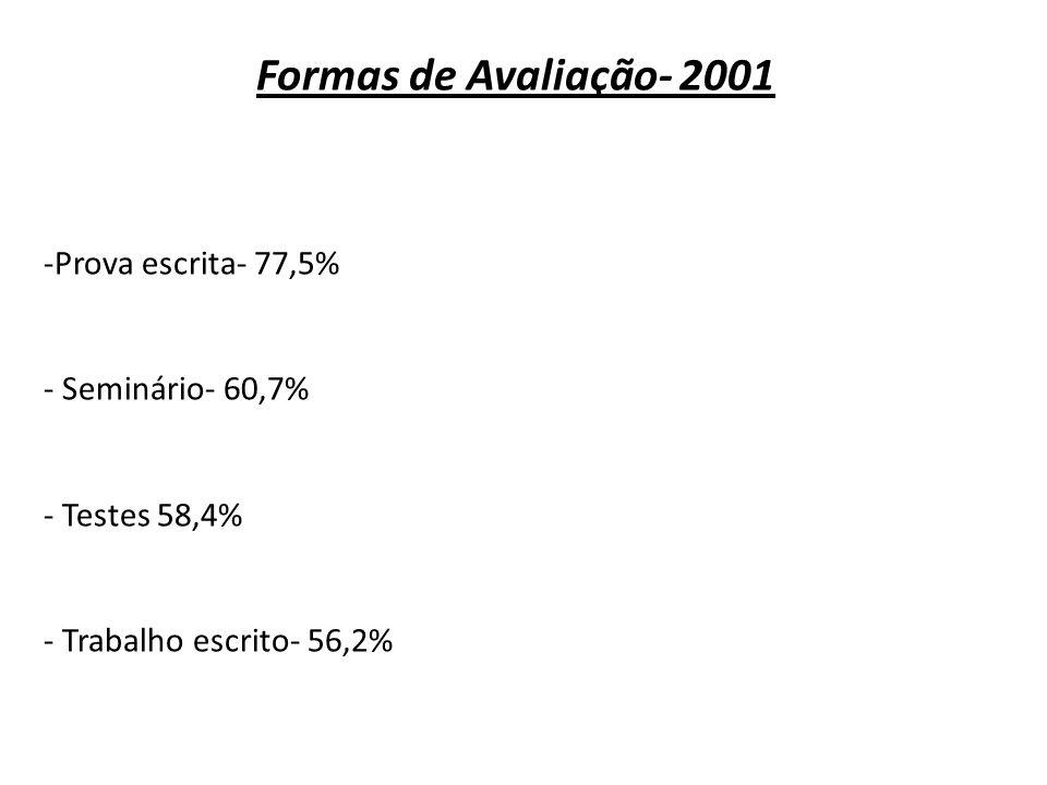 Formas de Avaliação- 2001 Prova escrita- 77,5% Seminário- 60,7%