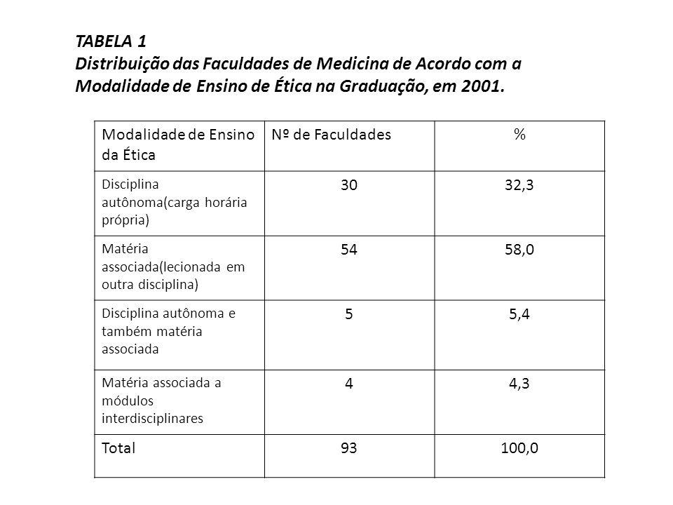 TABELA 1 Distribuição das Faculdades de Medicina de Acordo com a Modalidade de Ensino de Ética na Graduação, em 2001.