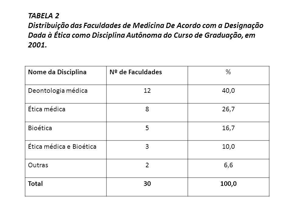TABELA 2 Distribuição das Faculdades de Medicina De Acordo com a Designação Dada à Ética como Disciplina Autônoma do Curso de Graduação, em 2001.