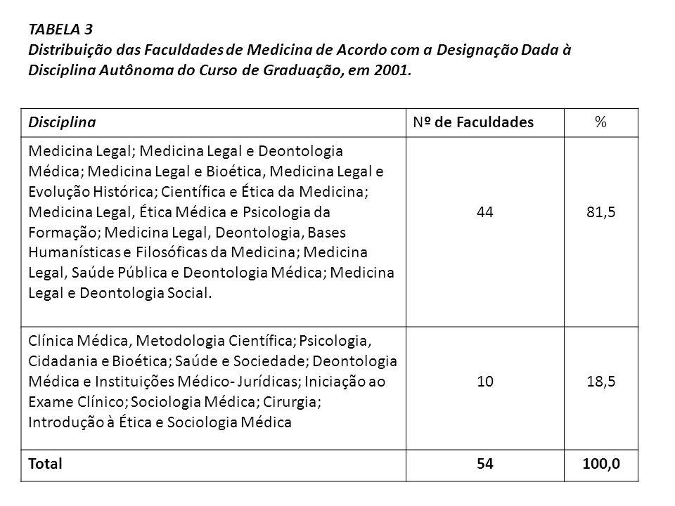 TABELA 3 Distribuição das Faculdades de Medicina de Acordo com a Designação Dada à Disciplina Autônoma do Curso de Graduação, em 2001.