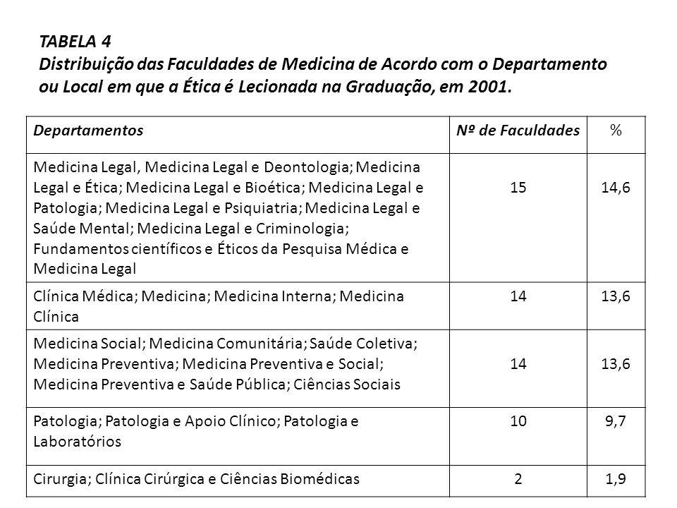 TABELA 4 Distribuição das Faculdades de Medicina de Acordo com o Departamento ou Local em que a Ética é Lecionada na Graduação, em 2001.