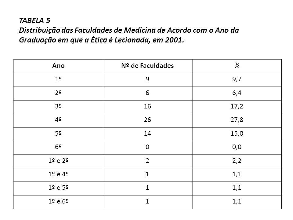 TABELA 5 Distribuição das Faculdades de Medicina de Acordo com o Ano da Graduação em que a Ética é Lecionada, em 2001.