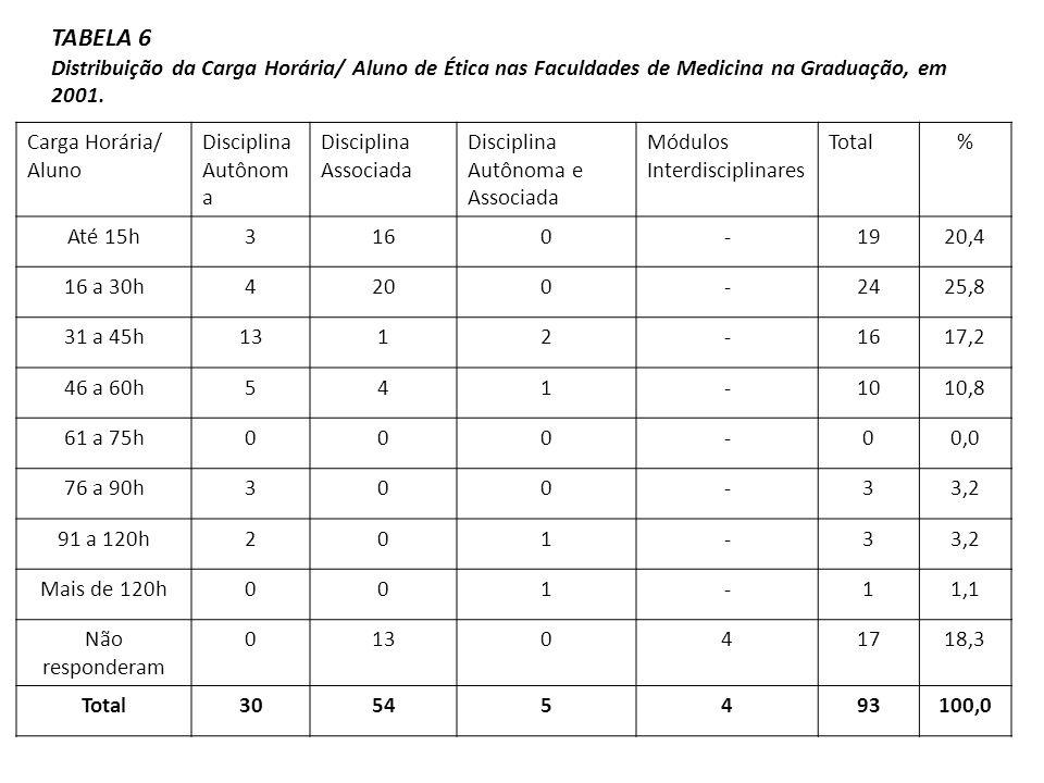 TABELA 6 Distribuição da Carga Horária/ Aluno de Ética nas Faculdades de Medicina na Graduação, em 2001.