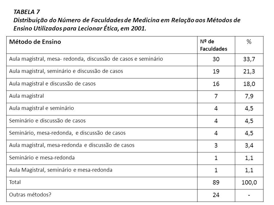 TABELA 7 Distribuição do Número de Faculdades de Medicina em Relação aos Métodos de Ensino Utilizados para Lecionar Ética, em 2001.