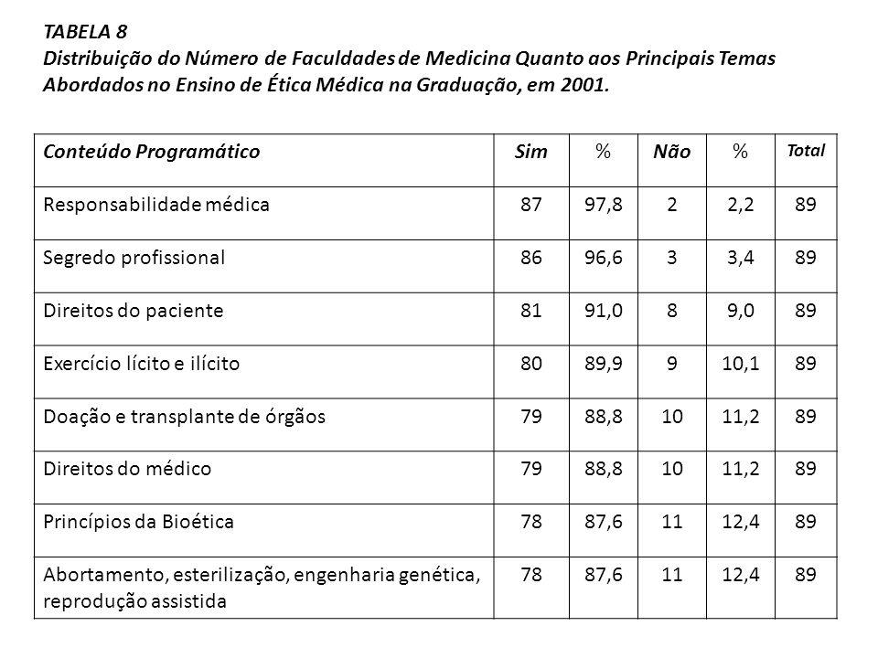 Conteúdo Programático Sim % Não Responsabilidade médica 87 97,8 2 2,2