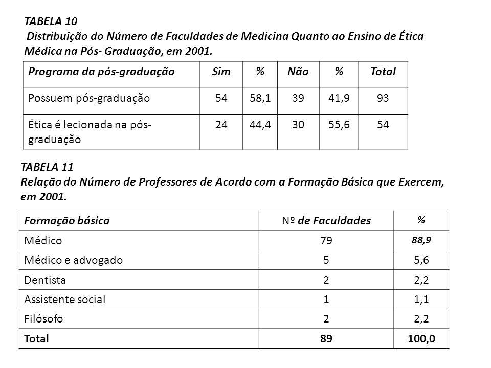 Programa da pós-graduação Sim % Não Total Possuem pós-graduação 54
