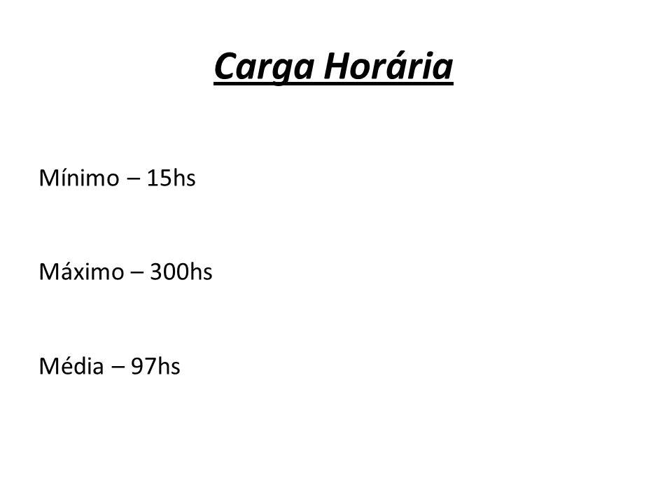 Carga Horária Mínimo – 15hs Máximo – 300hs Média – 97hs