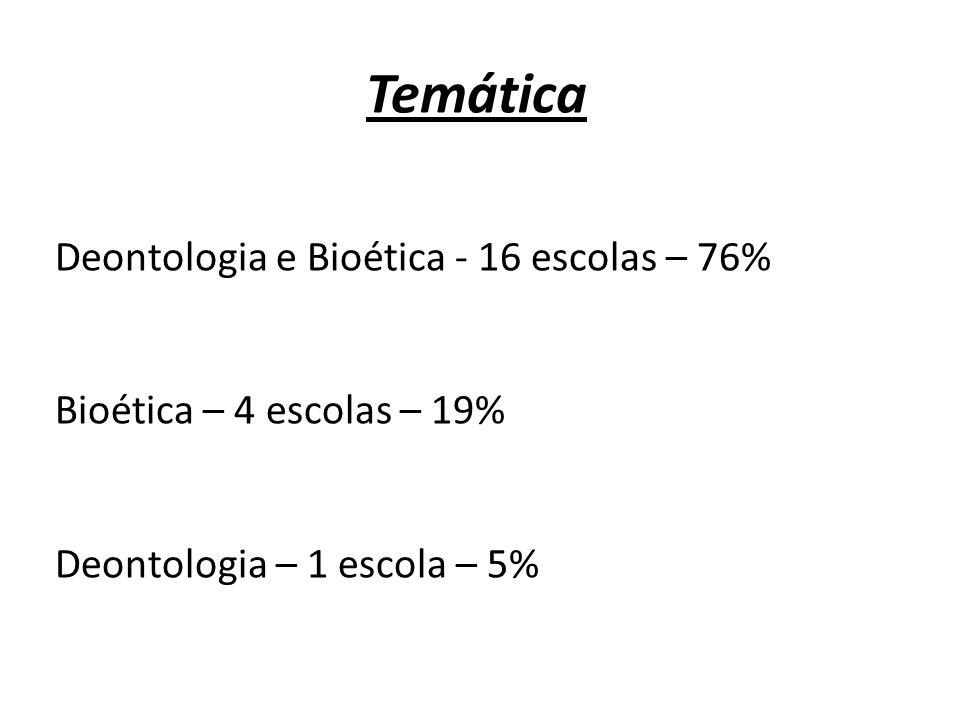 Temática Deontologia e Bioética - 16 escolas – 76%