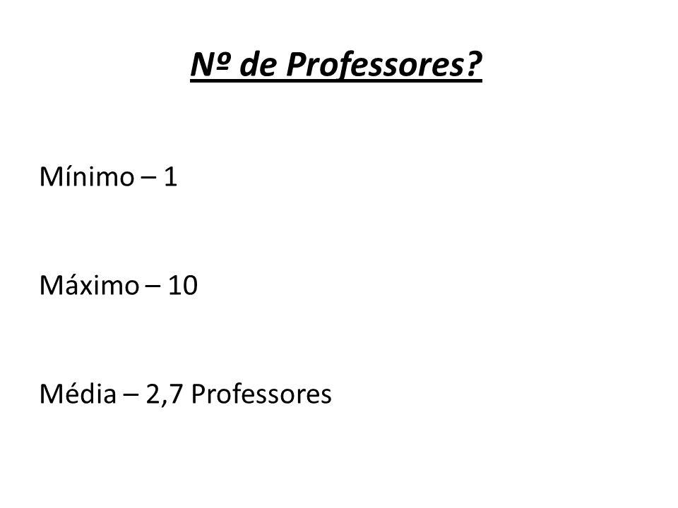 Nº de Professores Mínimo – 1 Máximo – 10 Média – 2,7 Professores