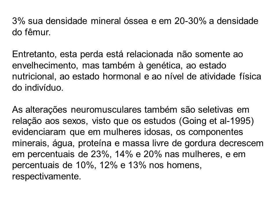 3% sua densidade mineral óssea e em 20-30% a densidade do fêmur.