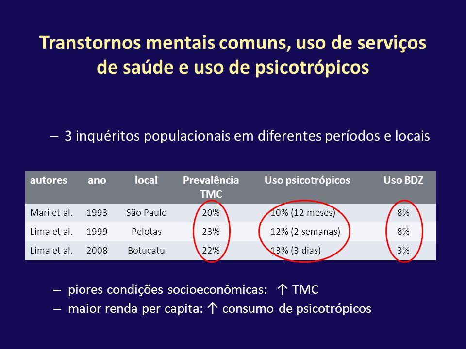 Transtornos mentais comuns, uso de serviços de saúde e uso de psicotrópicos