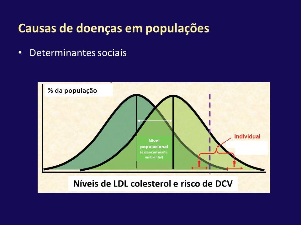 Causas de doenças em populações