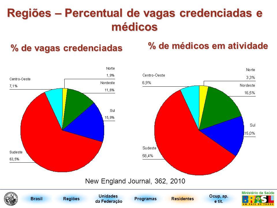 Regiões – Percentual de vagas credenciadas e médicos