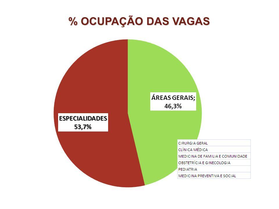 % OCUPAÇÃO DAS VAGAS