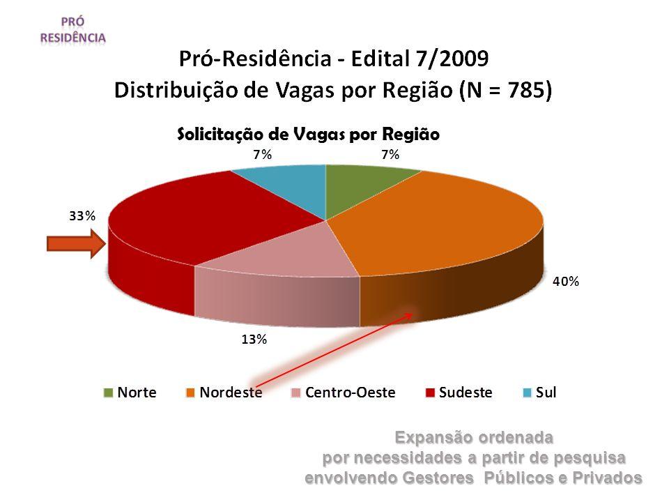 Solicitação de Vagas por Região