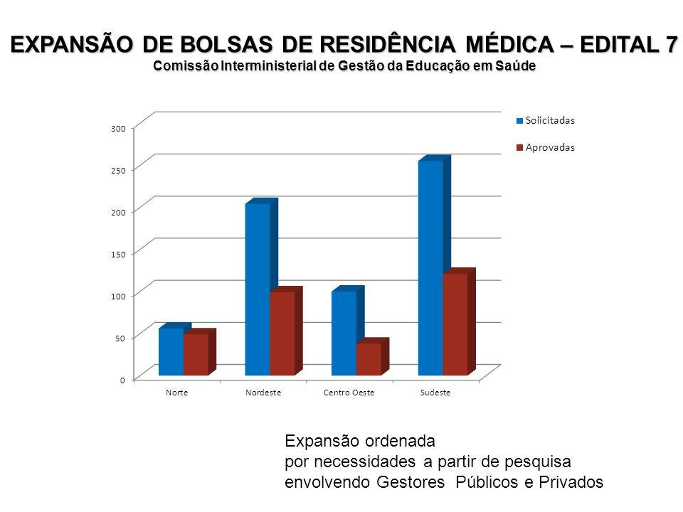 EXPANSÃO DE BOLSAS DE RESIDÊNCIA MÉDICA – EDITAL 7
