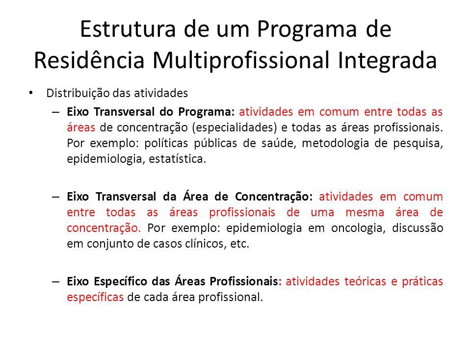 Estrutura de um Programa de Residência Multiprofissional Integrada