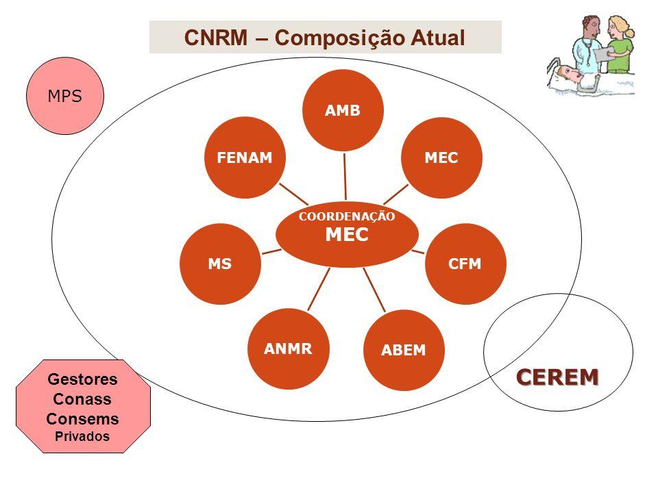 CNRM – Composição Atual