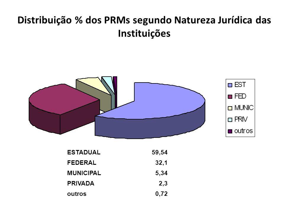 Distribuição % dos PRMs segundo Natureza Jurídica das Instituições