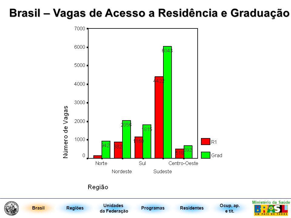 Brasil – Vagas de Acesso a Residência e Graduação