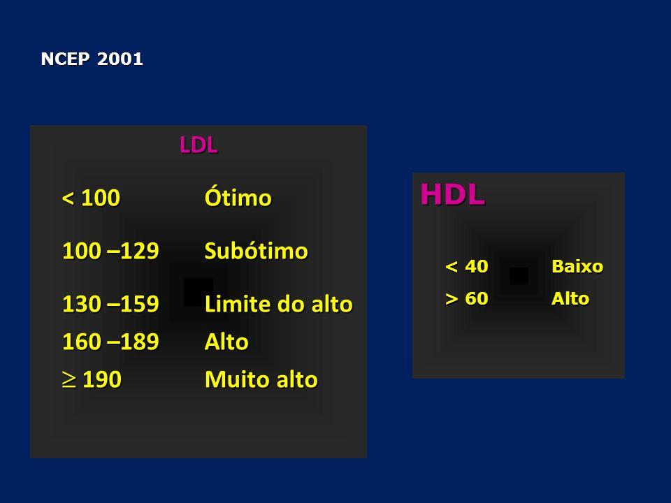 HDL LDL 100 –129 Subótimo 130 –159 Limite do alto 160 –189 Alto