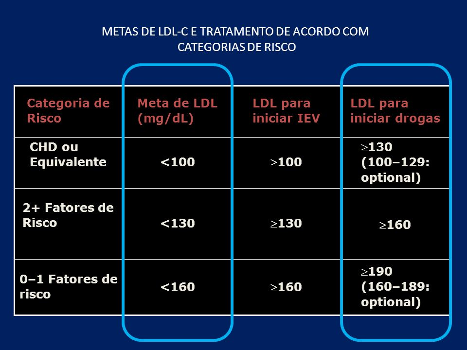 METAS DE LDL-C E TRATAMENTO DE ACORDO COM CATEGORIAS DE RISCO