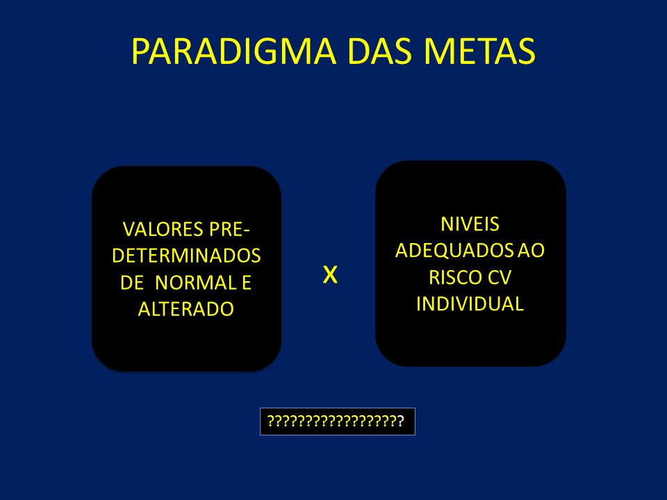PARADIGMA DAS METAS x NIVEIS ADEQUADOS AO RISCO CV INDIVIDUAL
